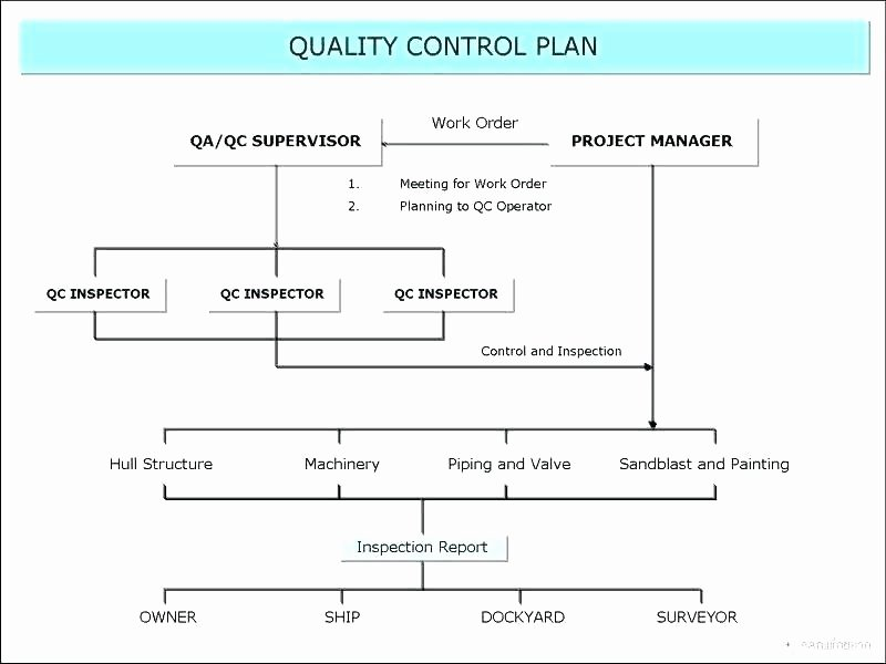 Quality Control Document Template Best Of Quality assurance Template Documents Inspection and Test