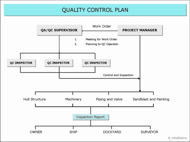 Quality Control Program Template Lovely Quality Control Plan
