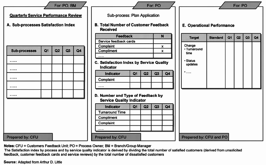 Quarterly Performance Reviews Template Fresh Quarterly Performance Report Template Sample format