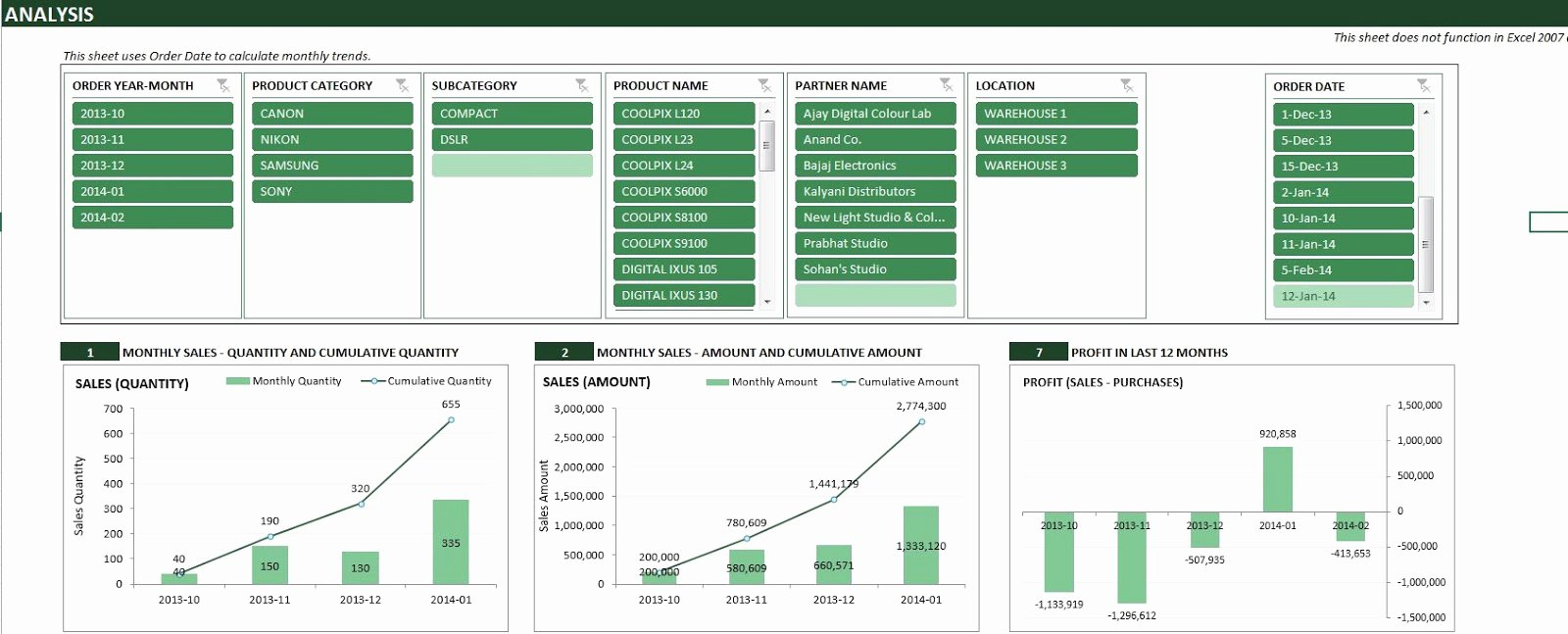 Quarterly Report Template Excel Beautiful Monthly Purchase Report Template In Excel Excel Template