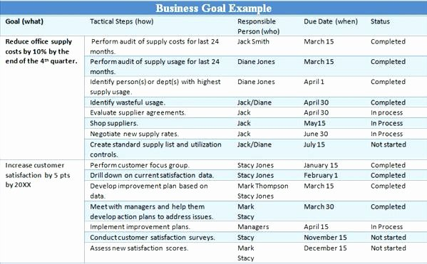 Real Estate Goals Template New Goal Setting Action Plan Template – Incloudefo
