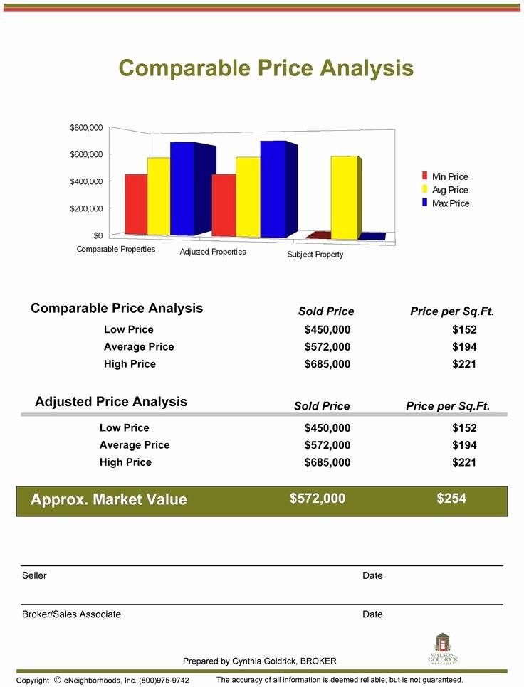 Real Estate Market Analysis Template New Parative Market Analysis Template Invitation Template