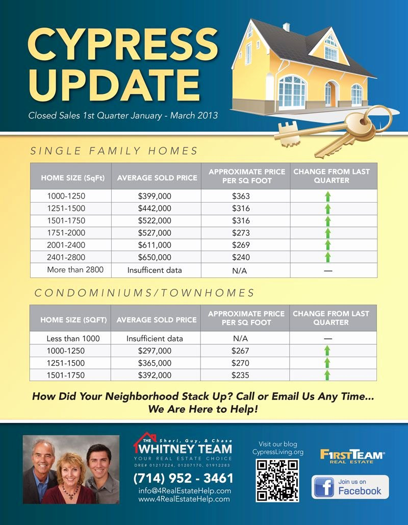 Real Estate Market Update Template Beautiful Market Update – Show Off Your Knowledge Of the Market