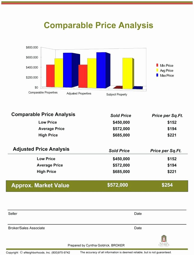 Real Estate Market Update Template Beautiful Mercial Real Estate Market Analysis Template Example