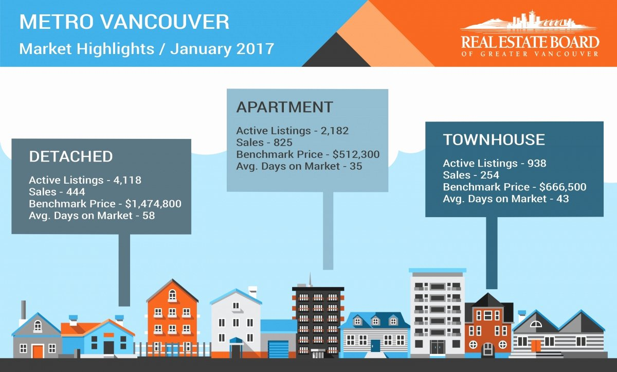 Real Estate Market Update Template Best Of Vancouver Housing Market Update February 2017