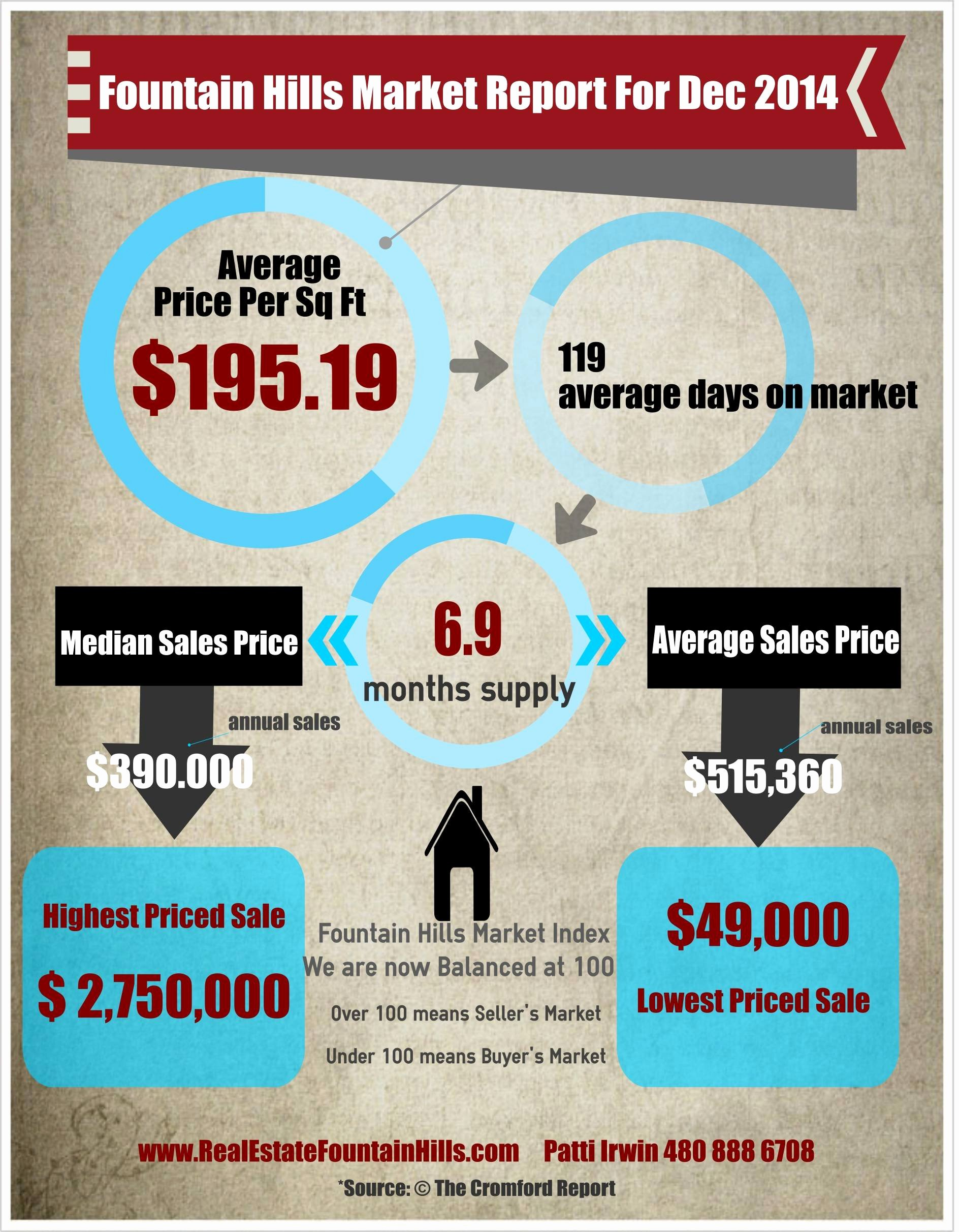 Real Estate Market Update Template Elegant Fountain Hills Real Estate Market Update