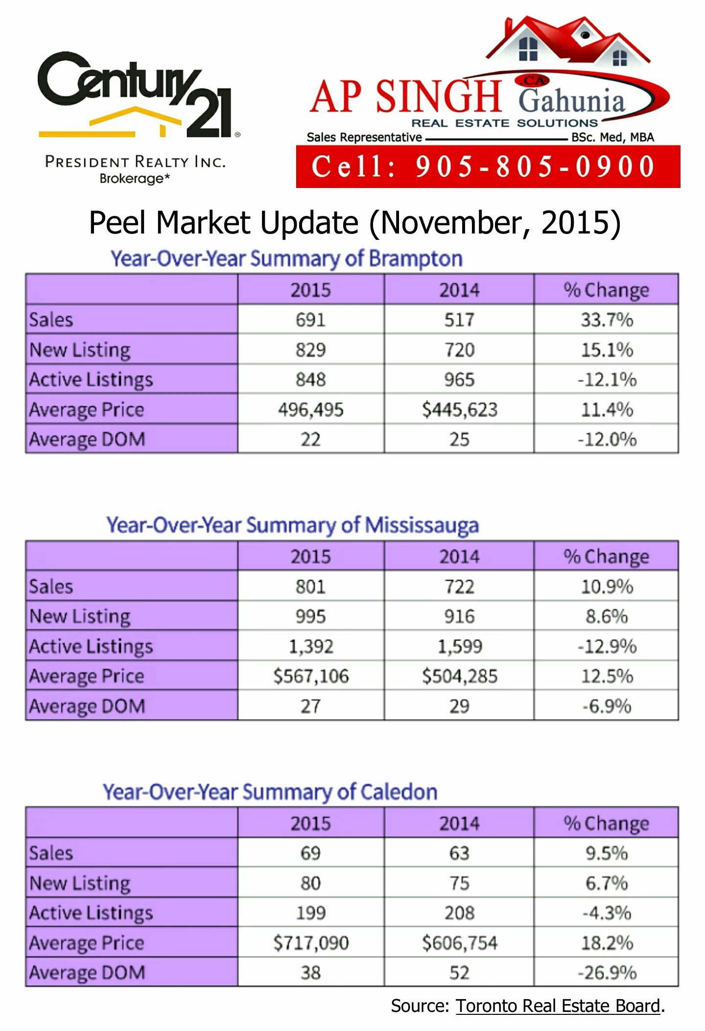 Real Estate Market Update Template Lovely Peel Region Market Update November 2015