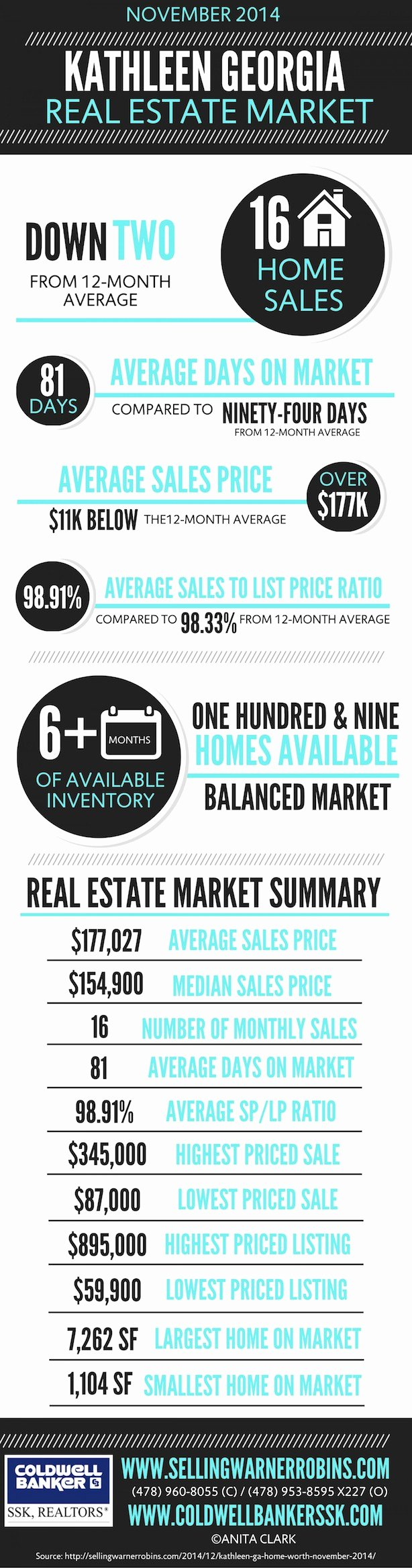 Real Estate Market Update Template Luxury How to Create Real Estate Reports