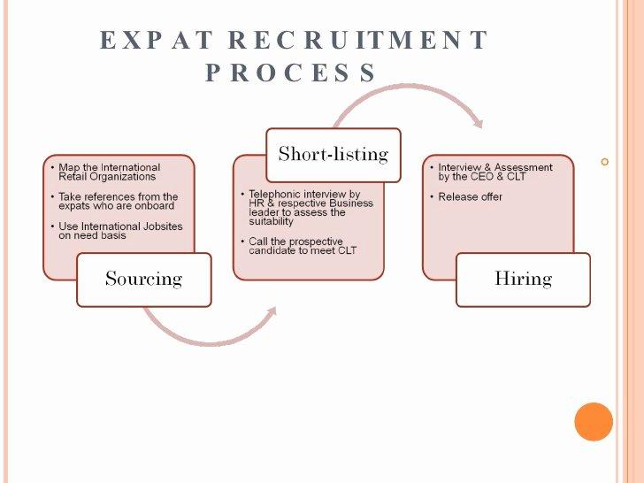Recruiting Strategic Plan Template Elegant 10 Recruitment Strategic Plan Examples Pdf