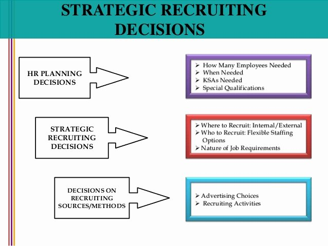 Recruitment Strategic Plan Template New Recruitment and Selection