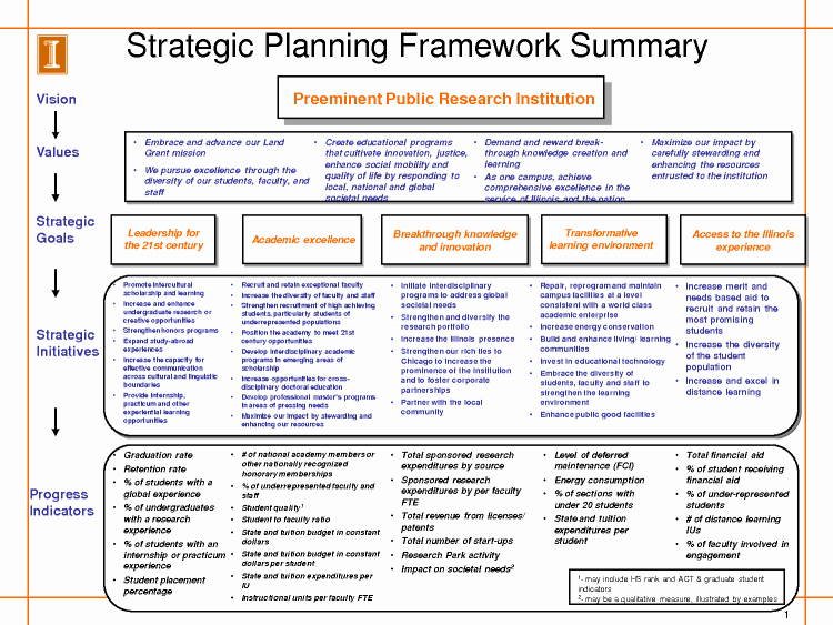 Recruitment Strategy Plan Template Best Of Image Result for Example Recruitment Strategy