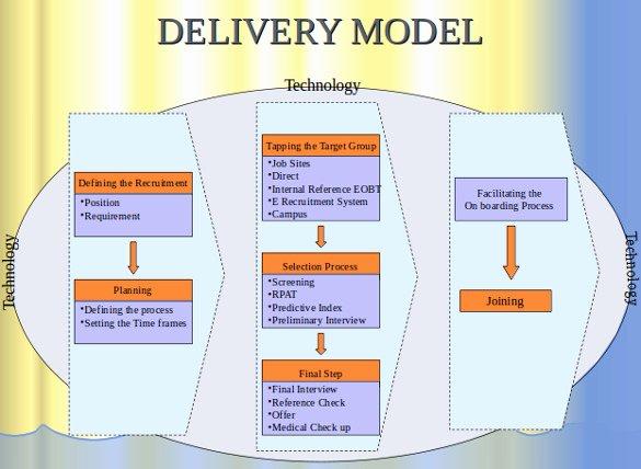 Recruitment Strategy Plan Template Elegant 15 Recruitment Strategy Templates Docs Pdf Word