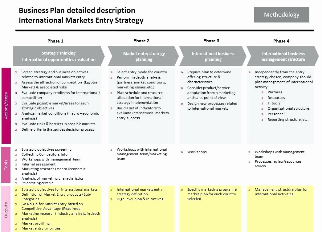 Recruitment Strategy Planning Template Elegant Sample Recruitment Strategy Planning Template