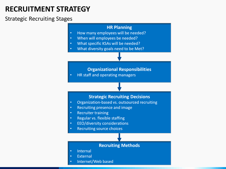 Recruitment Strategy Planning Template Lovely Recruitment Strategy Powerpoint Template
