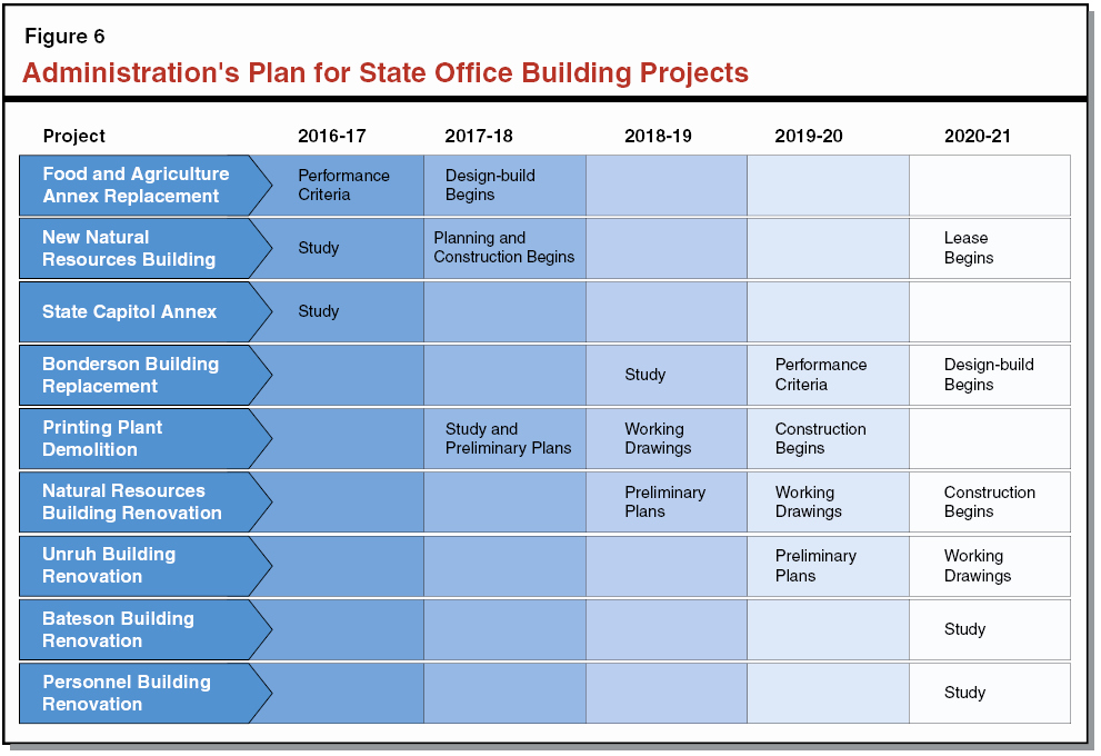 Remodel Project Plan Template Luxury the 2016 17 Bud the Governor S State Fice Building