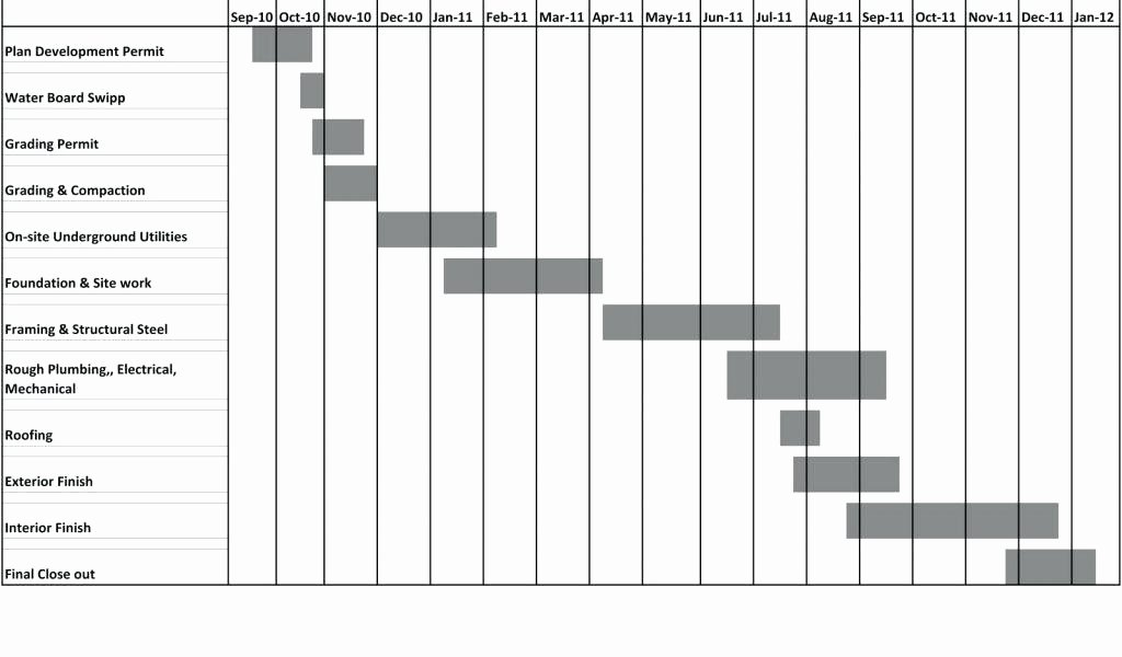 Residential Construction Schedule Template Beautiful New Home Construction Schedule Construction Project