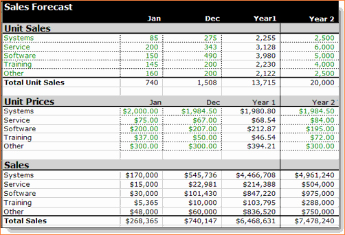 Restaurant Budget Template Excel Elegant 8 Sales forecast Spreadsheet