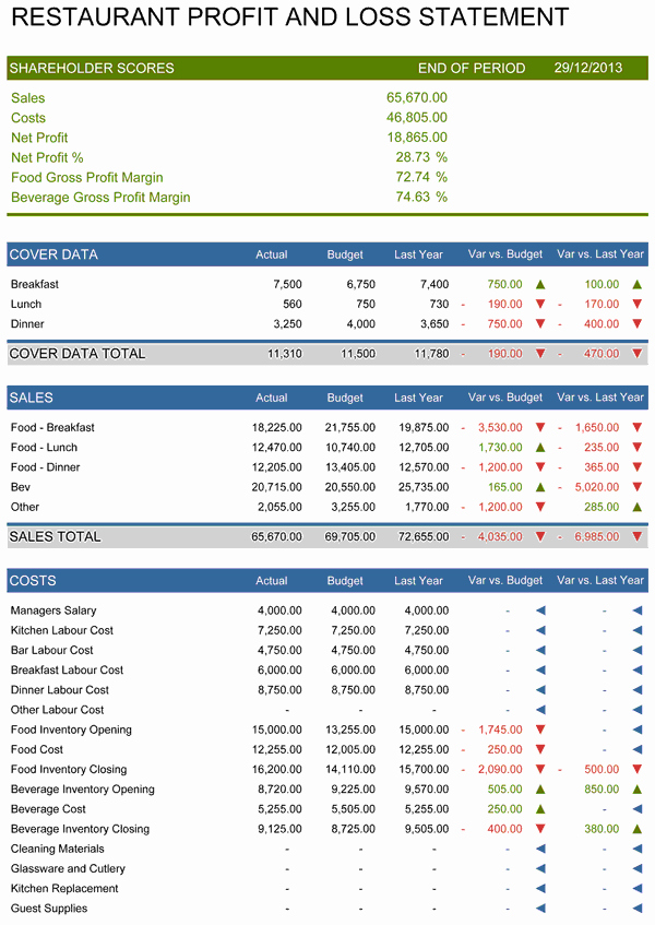 Restaurant Budget Template Excel Lovely Restaurant Profit and Loss Statement Template for Excel