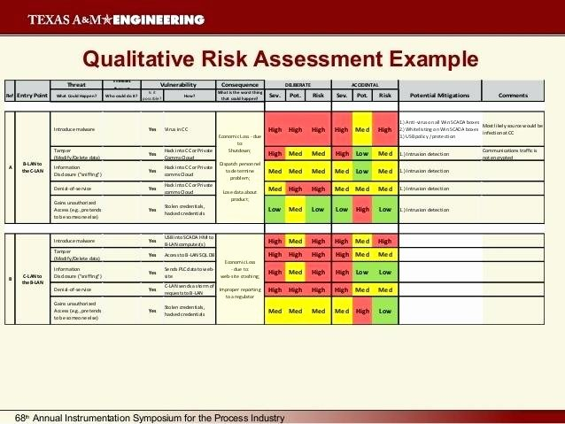 Risk assessment Report Template Elegant Security Risk assessment Template Vulnerability Report