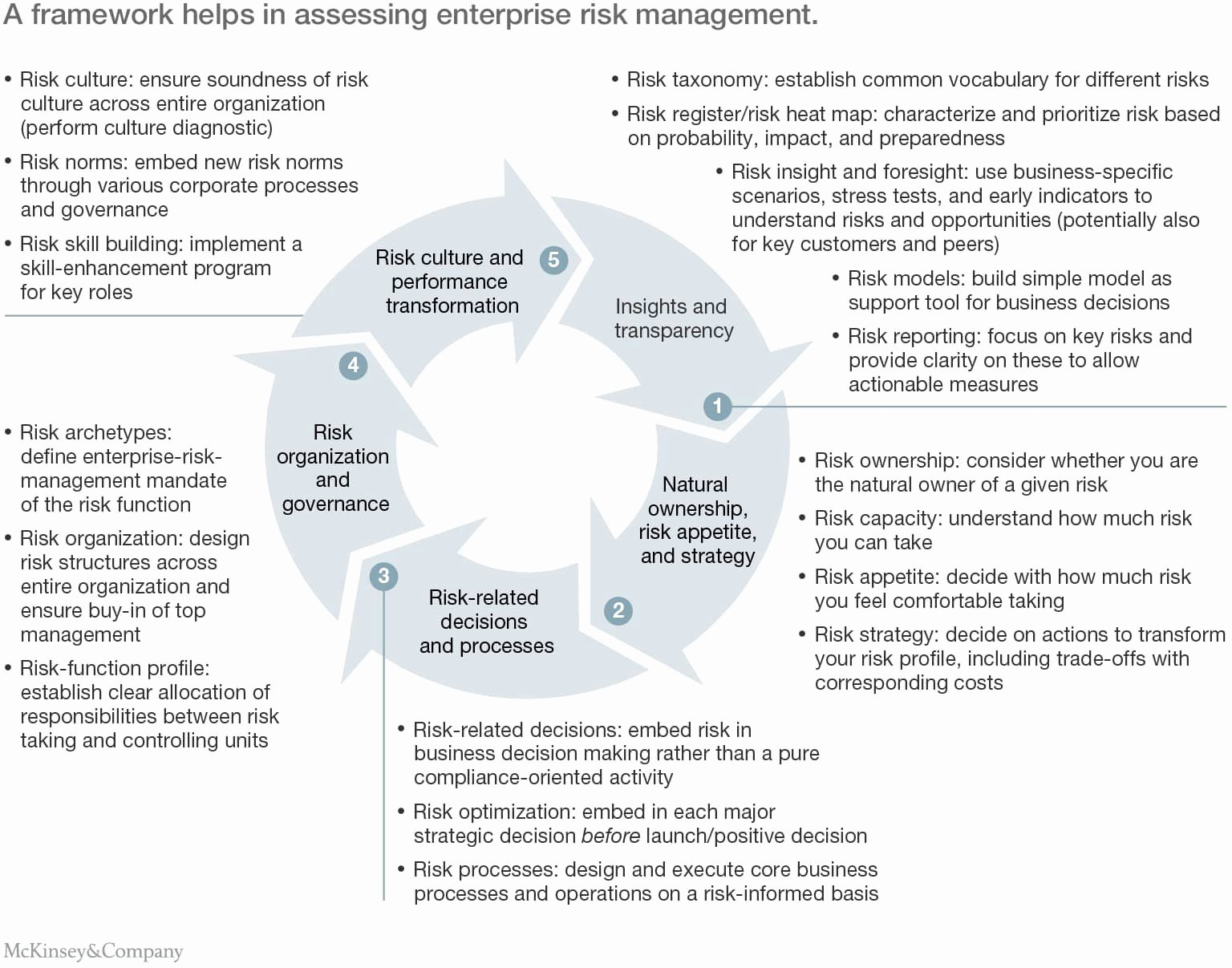 Risk Management Report Template Awesome Enterprise Risk Management Report Sample and Risk