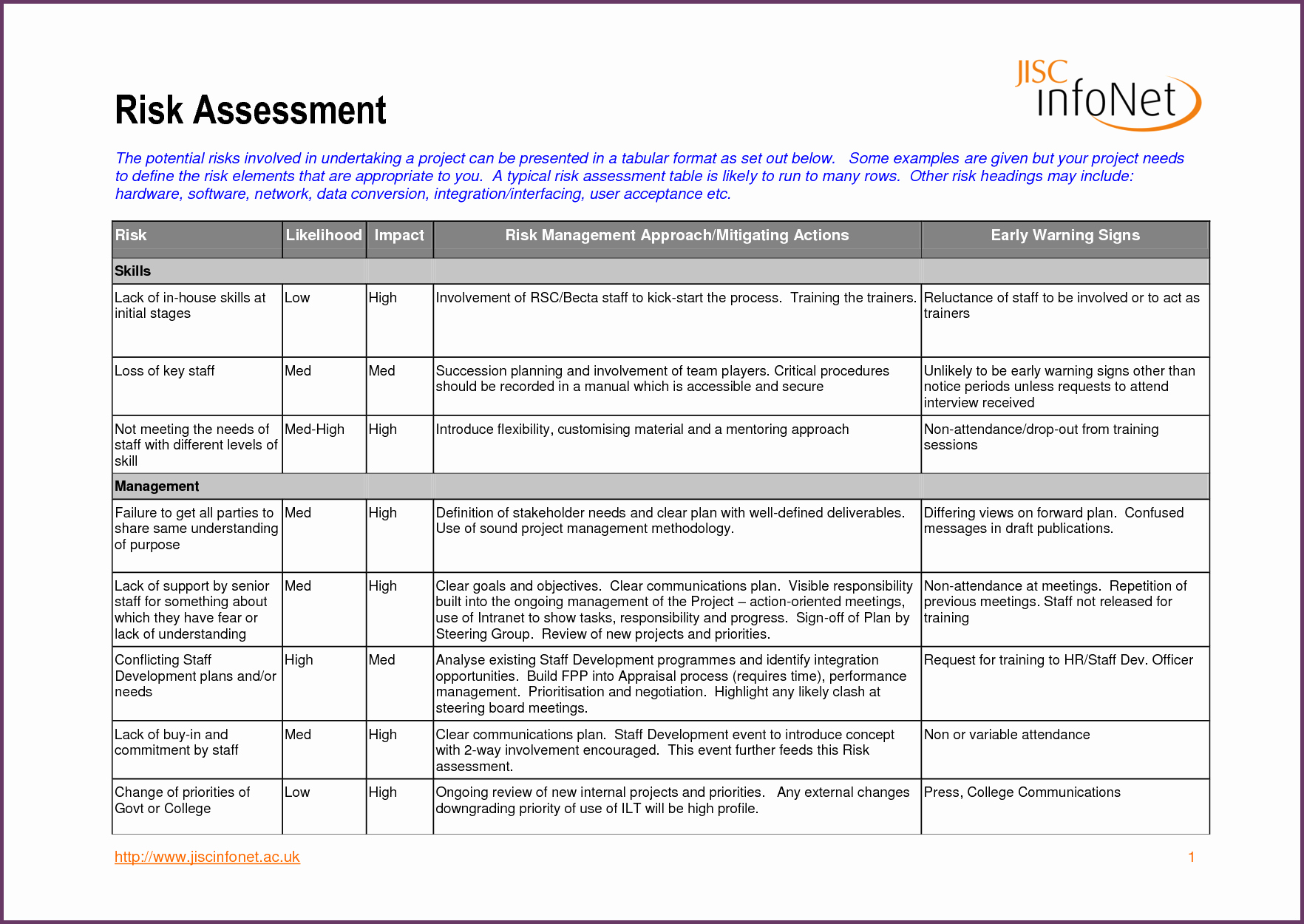 Risk Management Report Template Beautiful Risk Register Template Best Ideas Sample Risk