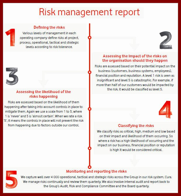 Risk Management Report Template Best Of Risk Management Report Template Sample Management Report