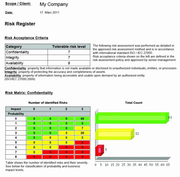 Risk Management Report Template Elegant Risk assessment Reports