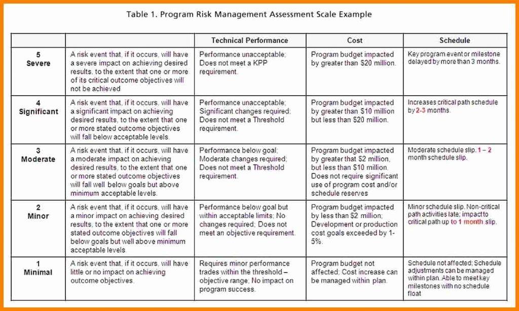 Risk Management Report Template Elegant Risk Management Report Template