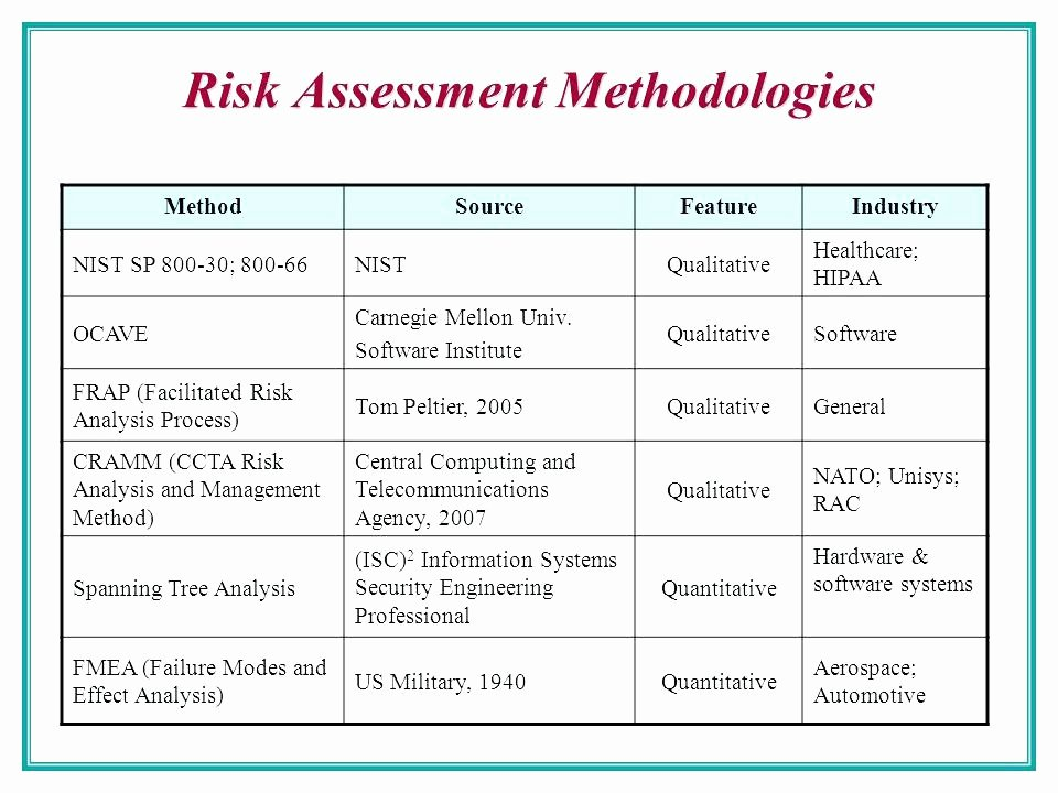 Risk Management Report Template Lovely Risk assessment Report Template Inspirational Management D