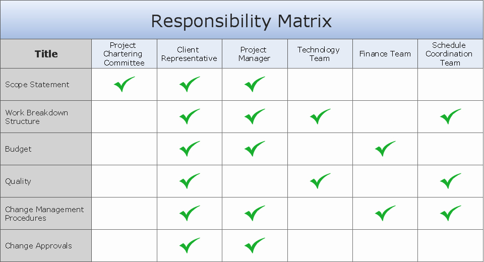 Roles and Responsibilities Template Excel Beautiful Raci Template Excel