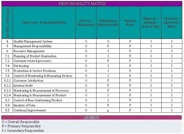 Roles and Responsibilities Template Excel Beautiful Responsibility Matrix Template Excel Free Template Excel