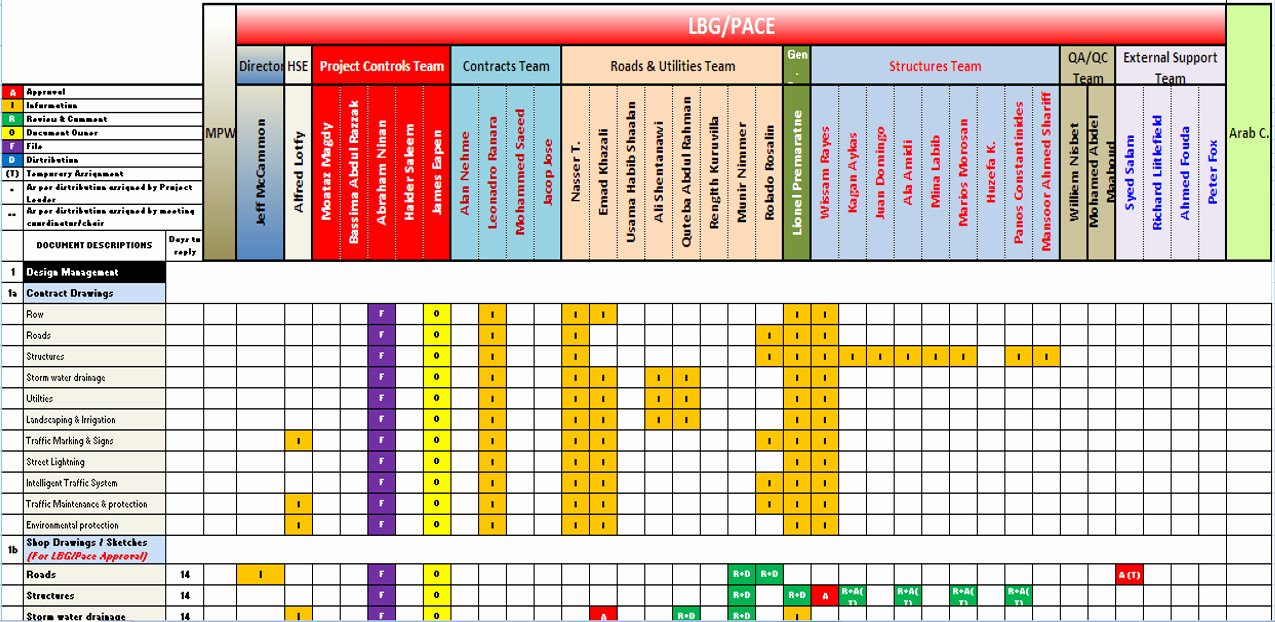 Roles and Responsibilities Template Excel Best Of Roles and Responsibilities Matrix Template Excel – thedl