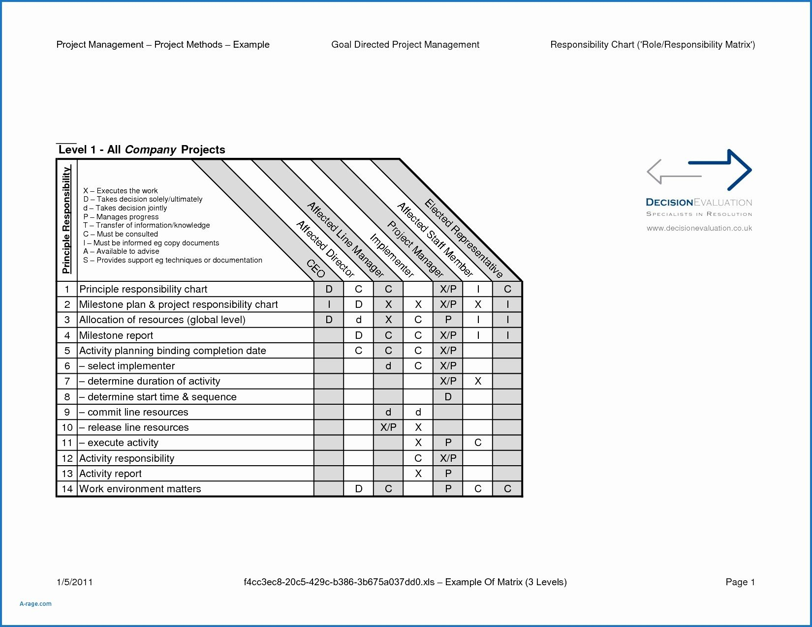 Roles and Responsibilities Template Excel Fresh Awesome Collection Raci Matrix Template Itil Raci