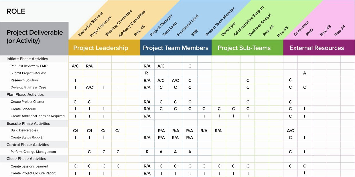 Roles and Responsibilities Template Excel Inspirational A Project Management Guide for Everything Raci Smartsheet