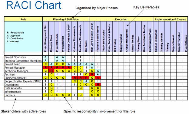 Roles and Responsibilities Template Excel Lovely Raci