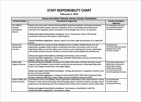 Roles and Responsibilities Template Excel Lovely Responsibility Chart Template – 11 Free Sample Example