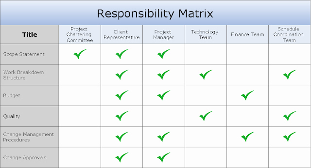 Roles and Responsibilities Template Excel Lovely Role and Responsibilities Chart Templates Excel Template