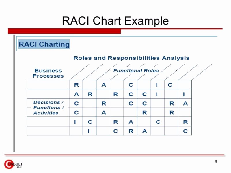 Roles and Responsibilities Template Excel Lovely Roles and Responsibilities Matrix Template Excel