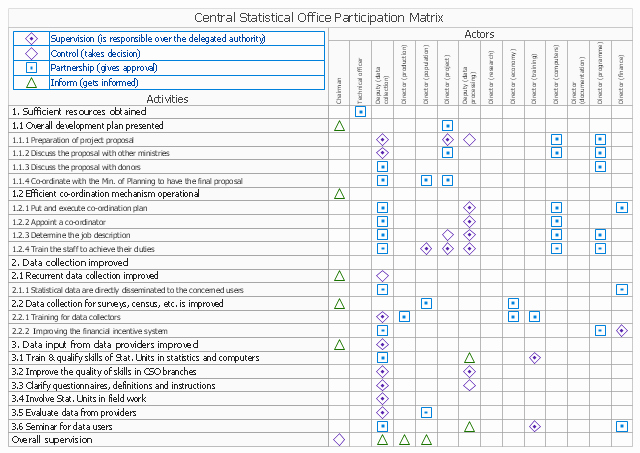 Roles and Responsibilities Template Excel Luxury Responsibility assignment Matrix Central Statistical