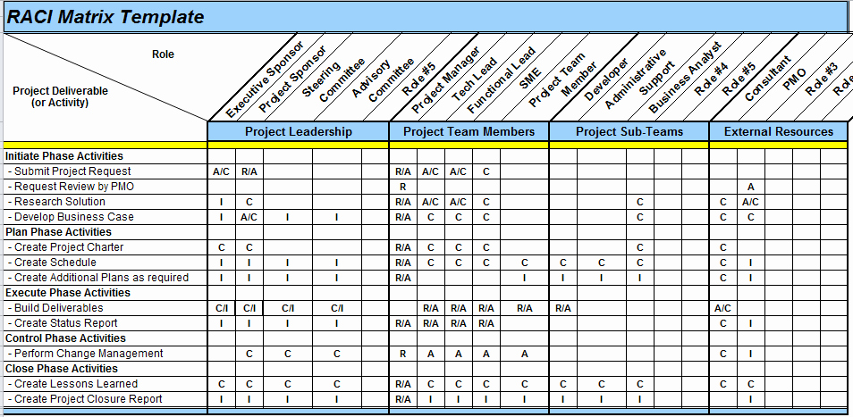 Roles and Responsibilities Template Excel New Excel Spreadsheets Help Raci Matrix Template In Excel