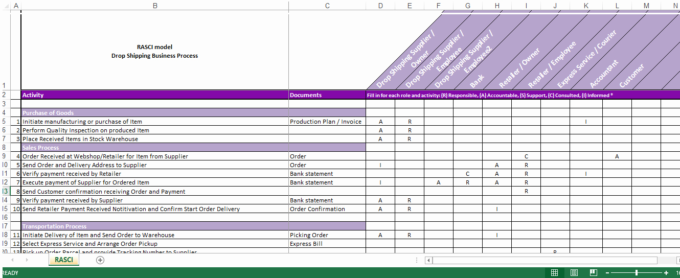 Roles and Responsibilities Template Excel Unique Drop Shipping Roles Responsibilities Raci Matrix