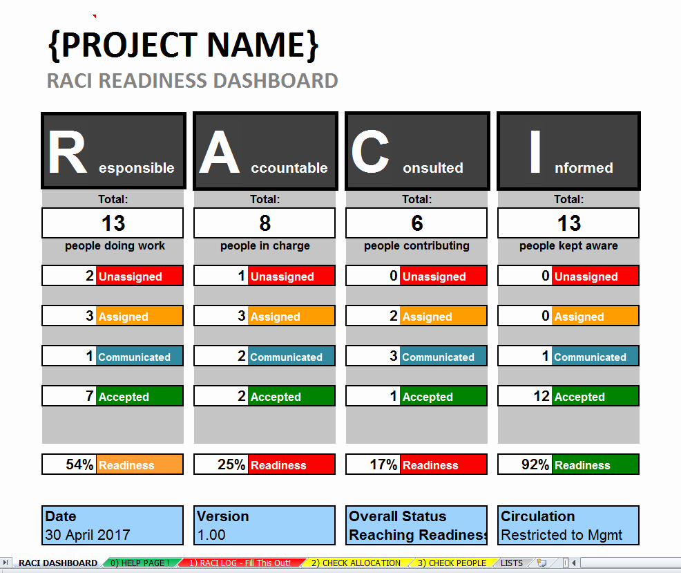Roles and Responsibilities Template Excel Unique Excel Raci Template & Dashboard Project Roles
