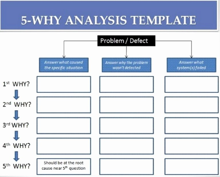 Root Cause Analysis Excel Template Fresh 5 whys Template Beepmunk
