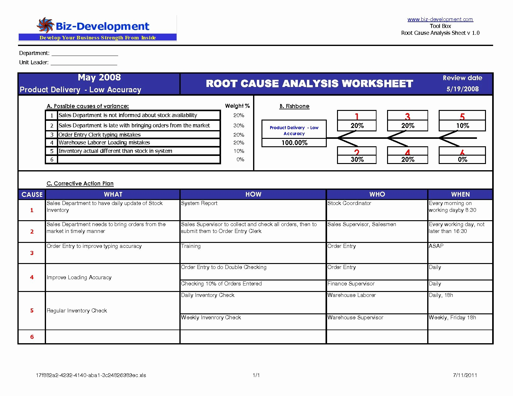 Root Cause Analysis Excel Template Lovely Code Review Report Template Excel Downtime Tracking