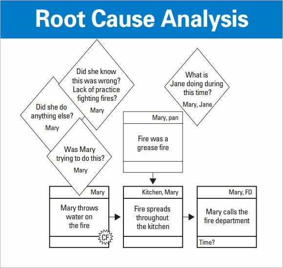 Root Cause Analysis Excel Template Luxury Root Cause Analysis Template 9 Free Download for Pdf