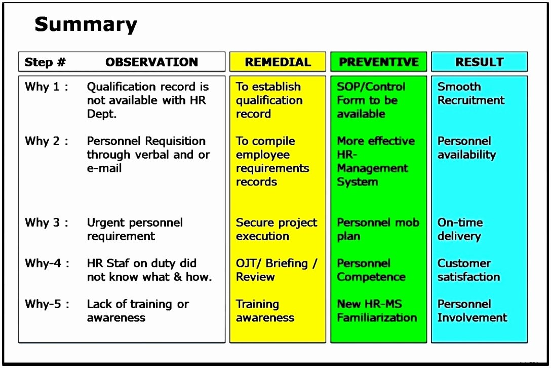 Root Cause Analysis Excel Template Unique 10 Six Sigma Root Cause Analysis Template Ewoor