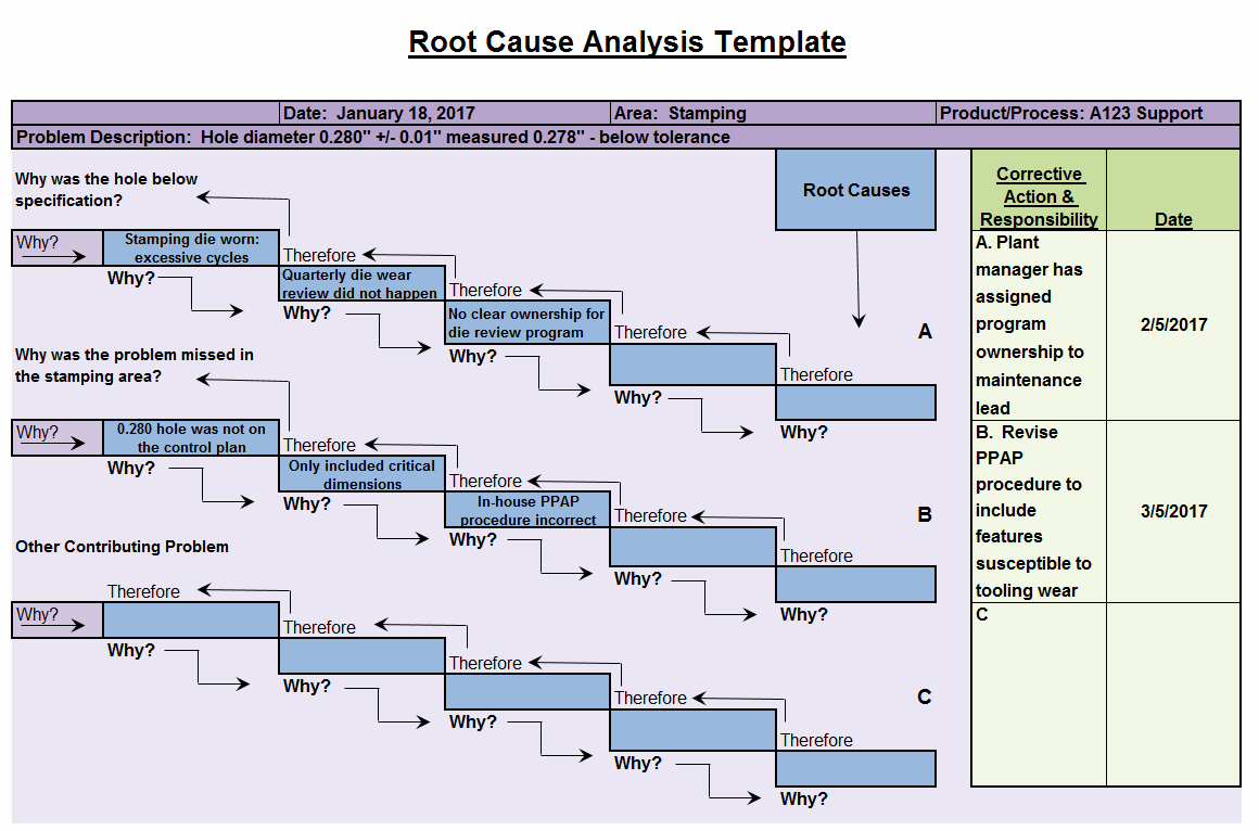 Root Cause Analysis Excel Template Unique Root Cause Analysis Template