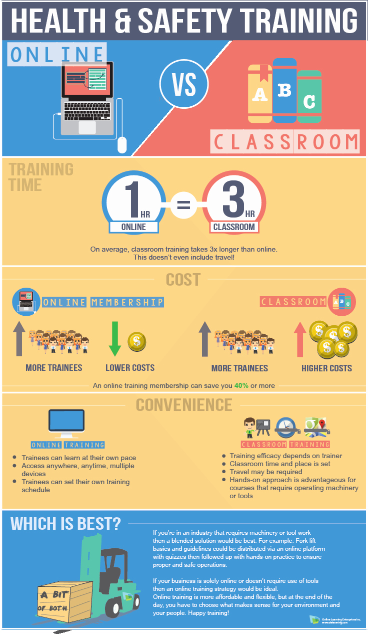 Safety and Health Program Template Lovely Infographic Line Vs Classroom Health & Safety Training
