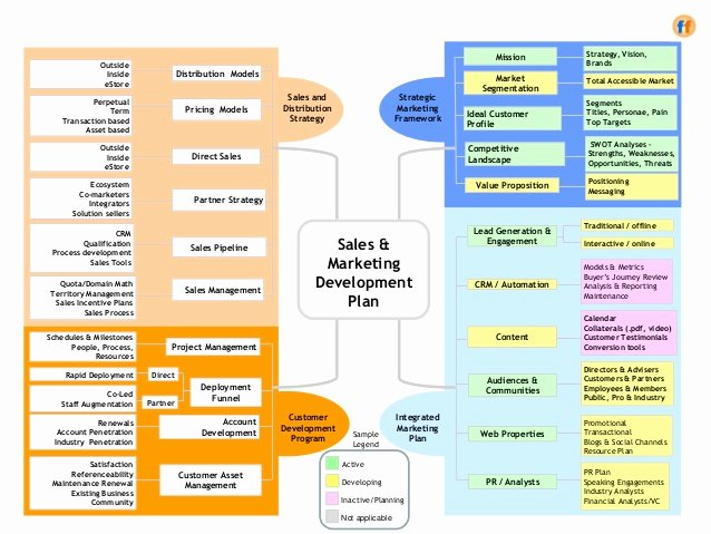 Sales Account Plan Template Beautiful Sales & Marketing Development Plan A Template for the Cro
