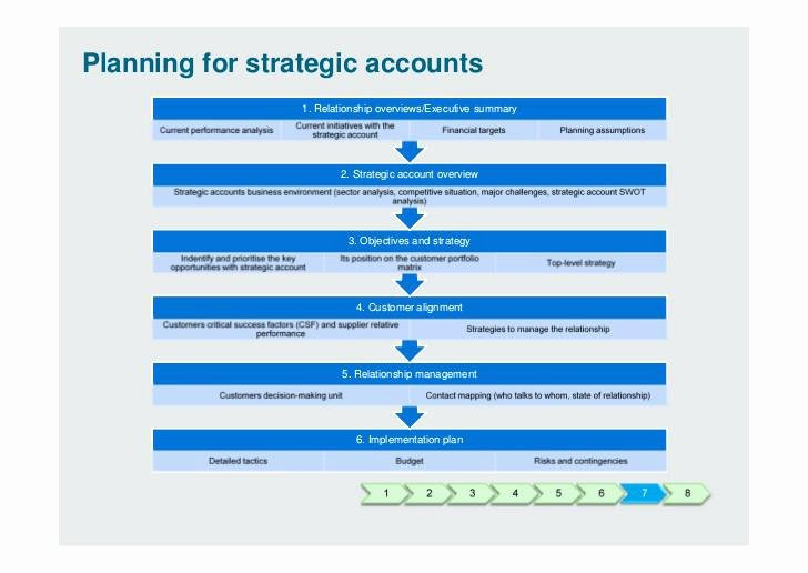 Sales Account Plan Template Fresh Planning for Strategic Accounts Account Plan Template Ppt Sales Management Presentation